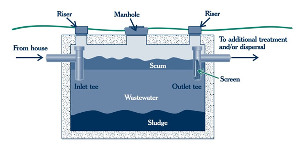 Septic Inspection Tank Diagram